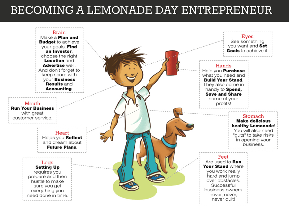 If you click on Are You a Youth? tab on the Lemonade Day Austin site, you'll find this graphic, to help kids understand how participating is an all body experience.